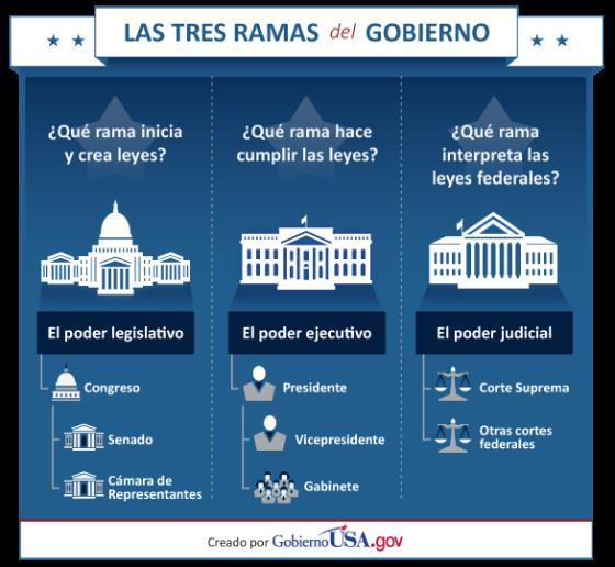 Tres_Ramas_del_Gobierno_Federal
