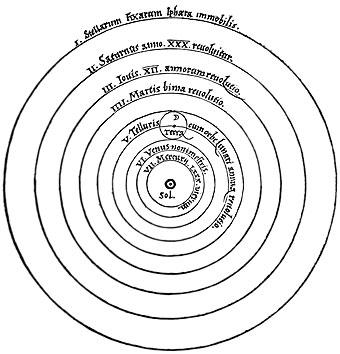 Ilustración del modelo heliocéntrico en Sobre las revoluciones de los orbes celestes (1543)