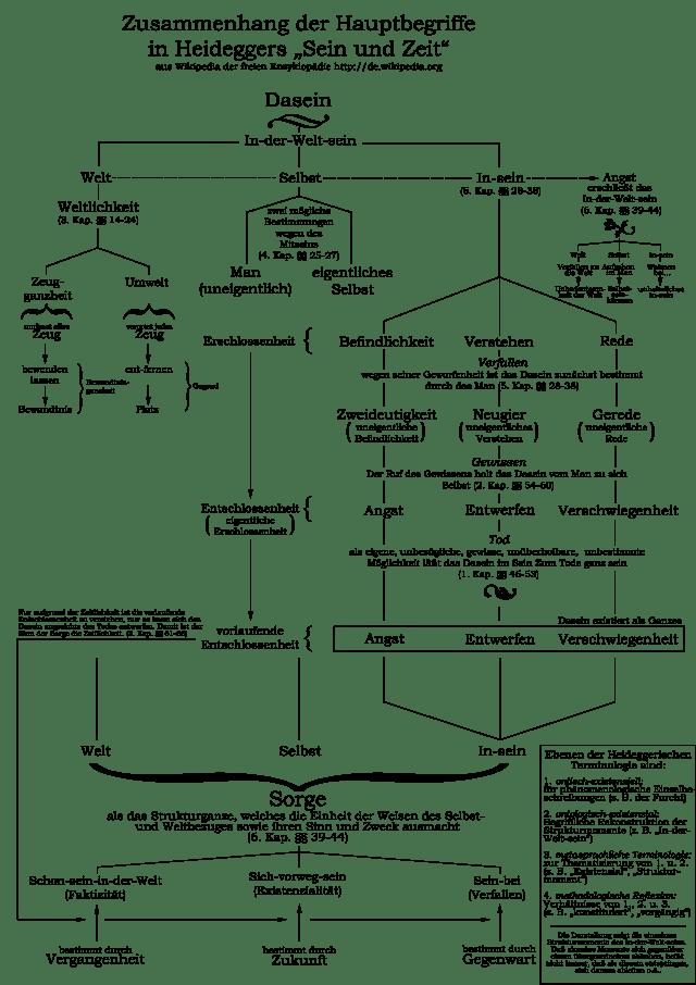 Diagrama de Ser y tiempo (en alemán).